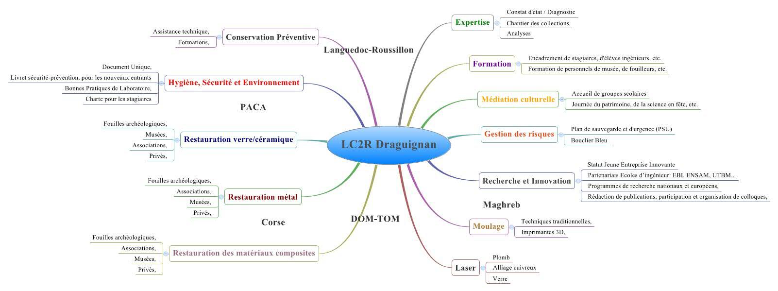 Tableau heuristique des activités du LC2R